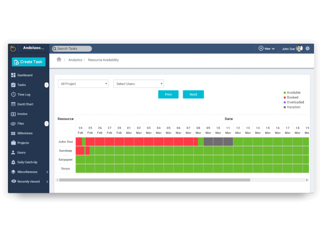 Resource management software for team productivity