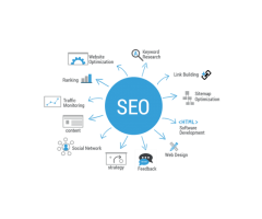 Best SEO services company in Chennai